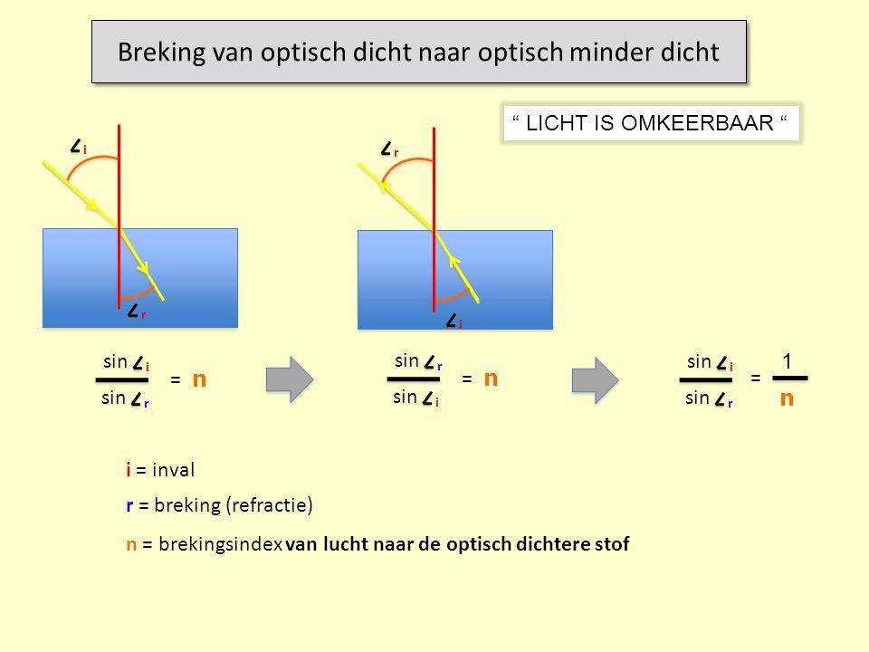 sin i r = n i = inval r = breking (refractie) i r n = brekingsindex van lucht naar de optisch dichtere stof Breking van optisch dicht naar optisch min