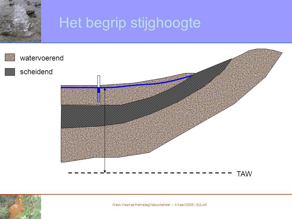 West-Vlaamse themadag Natuurbeheer | 4 maart 2006 | KULAK Het begrip stijghoogte TAW zand klei watervoerend scheidend
