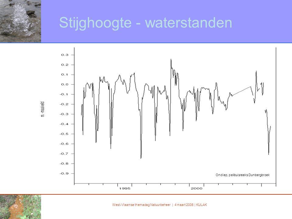 West-Vlaamse themadag Natuurbeheer | 4 maart 2006 | KULAK Stijghoogte - waterstanden Ondiep, peilbuisreeks Dunbergbroek