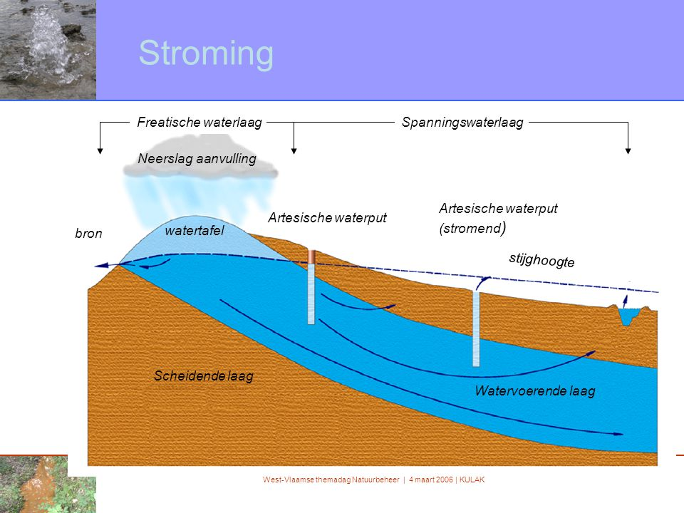 West-Vlaamse themadag Natuurbeheer | 4 maart 2006 | KULAK Stroming bron Neerslag aanvulling watertafel Scheidende laag Watervoerende laag Freatische w