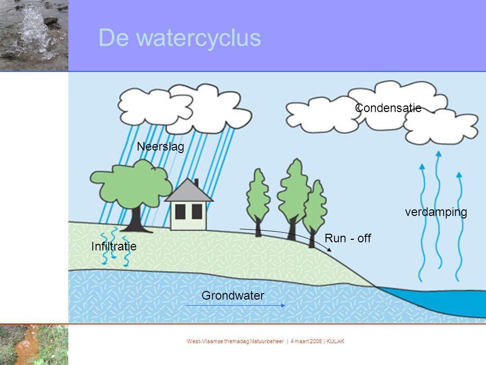 West-Vlaamse themadag Natuurbeheer | 4 maart 2006 | KULAK De watercyclus verdamping Condensatie Neerslag Infiltratie Grondwater Run - off