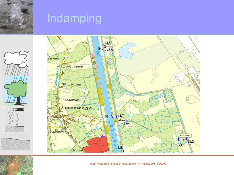 West-Vlaamse themadag Natuurbeheer | 4 maart 2006 | KULAK Indamping 4,5 40 14,7 24,5 27-50 19,8 35 17 stuw 25,2 23,9