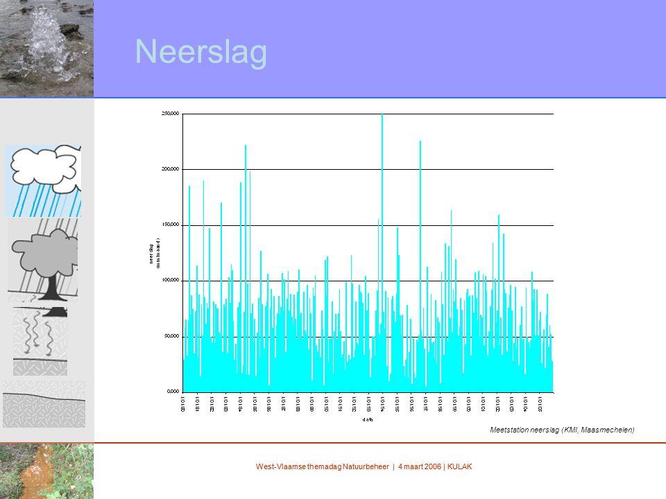 West-Vlaamse themadag Natuurbeheer | 4 maart 2006 | KULAK Neerslag Meetstation neerslag (KMI, Maasmechelen)