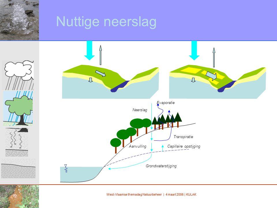 West-Vlaamse themadag Natuurbeheer | 4 maart 2006 | KULAK Nuttige neerslag Transpiratie Evaporatie Neerslag Capillaire opstijgingAanvulling Grondwaterstijging