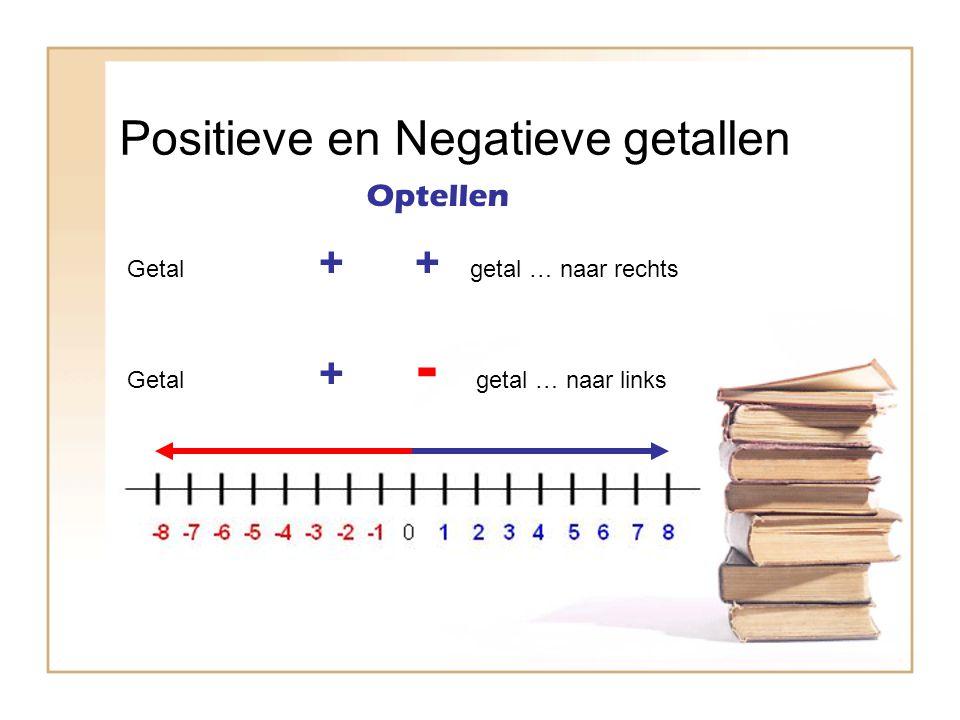 Positieve en Negatieve getallen Getal ++ getal … naar rechts Getal + - getal … naar links Optellen