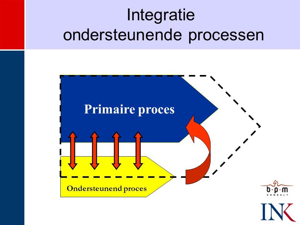 Primaire proces Integratie ondersteunende processen Ondersteunend proces