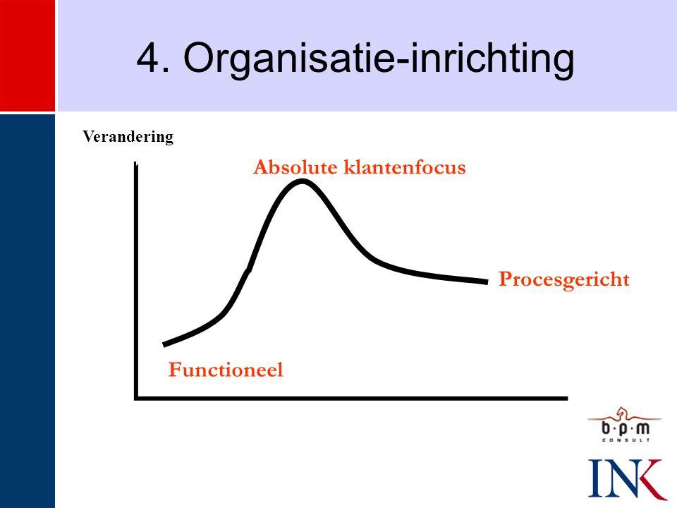 Verandering 4. Organisatie-inrichting Functioneel Absolute klantenfocus Procesgericht