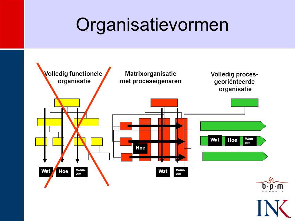 Organisatievormen Volledig functionele organisatie Matrixorganisatie met proceseigenaren Volledig proces- georiënteerde organisatie Wat Hoe Waar- om Wat Hoe Waar- om Wat Hoe Waar- om