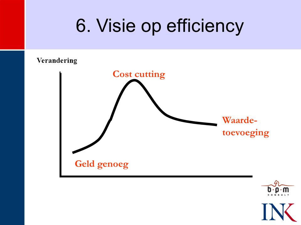 Verandering 6. Visie op efficiency Geld genoeg Cost cutting Waarde- toevoeging