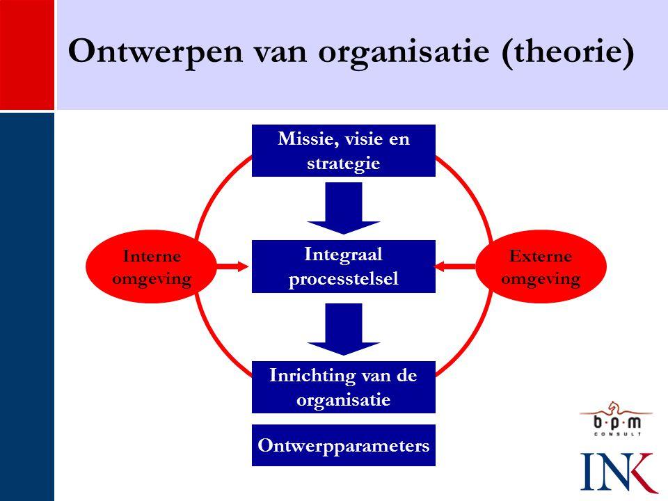 Missie, visie en strategie Integraal processtelsel Inrichting van de organisatie Interne omgeving Externe omgeving Ontwerpparameters Ontwerpen van organisatie (theorie)