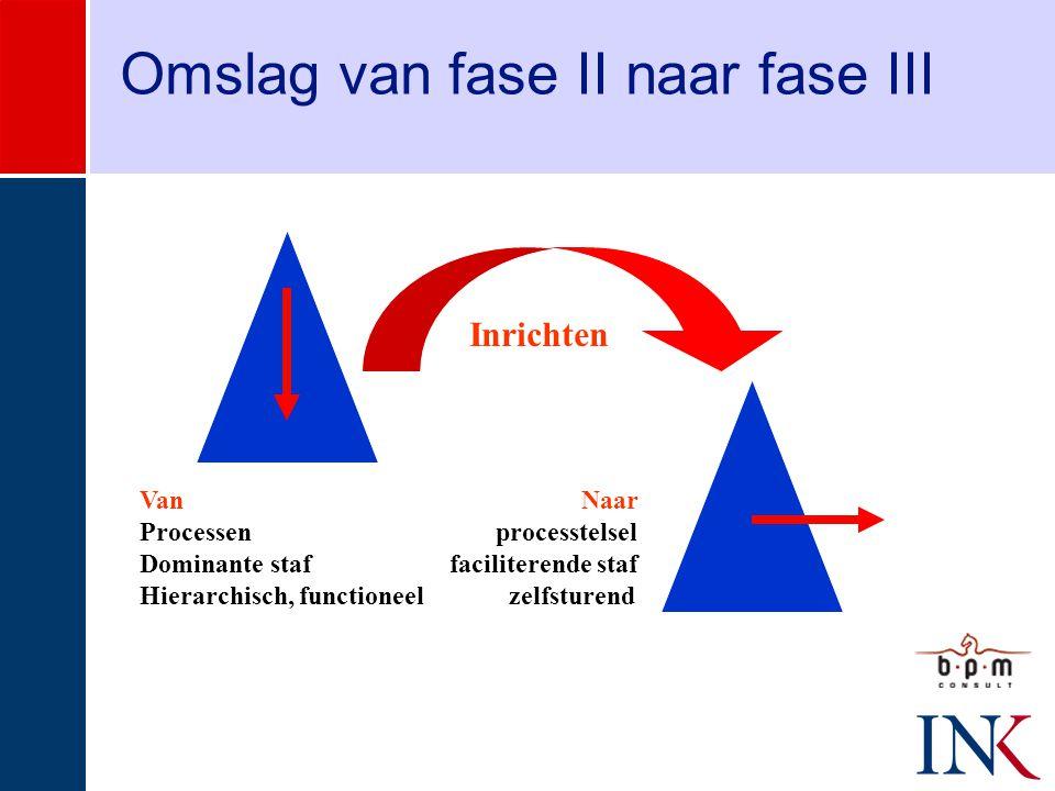 Omslag van fase II naar fase III Van Naar Processen processtelsel Dominante staf faciliterende staf Hierarchisch, functioneel zelfsturend Inrichten