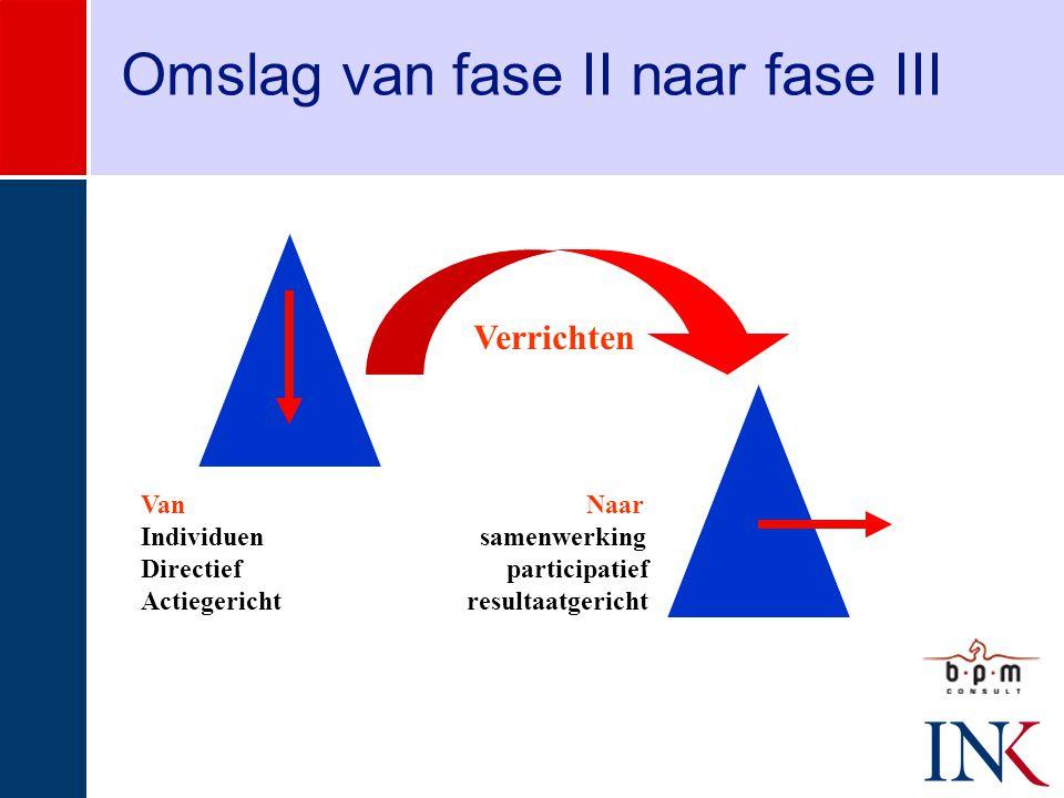 Omslag van fase II naar fase III Van Naar Individuen samenwerking Directief participatief Actiegericht resultaatgericht Verrichten
