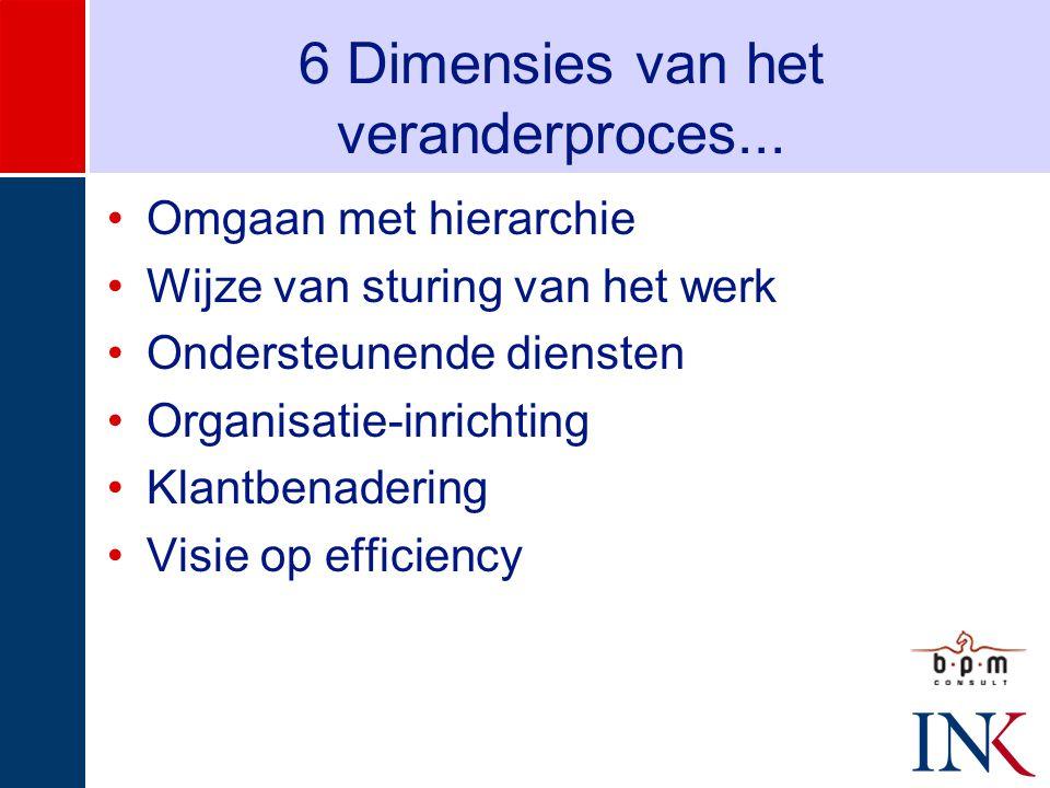 6 Dimensies van het veranderproces...
