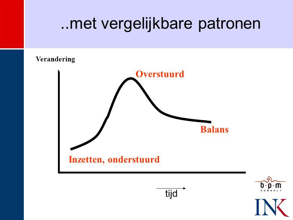 Inzetten, onderstuurd Overstuurd Balans Verandering..met vergelijkbare patronen tijd