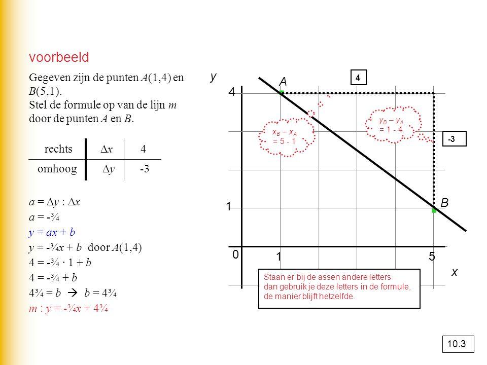 voorbeeld 4 0 1 · · x 4 -3 ∆y∆yomhoog ∆x∆xrechts a = ∆y : ∆x a = -¾ y = ax + b y = -¾x + b door A(1,4) 4 = -¾ · 1 + b 4 = -¾ + b 4¾ = b  b = 4¾ m : y = -¾x + 4¾ 15 A B y B – y A = 1 - 4 x B – x A = 5 - 1 -3 4 Staan er bij de assen andere letters dan gebruik je deze letters in de formule, de manier blijft hetzelfde.
