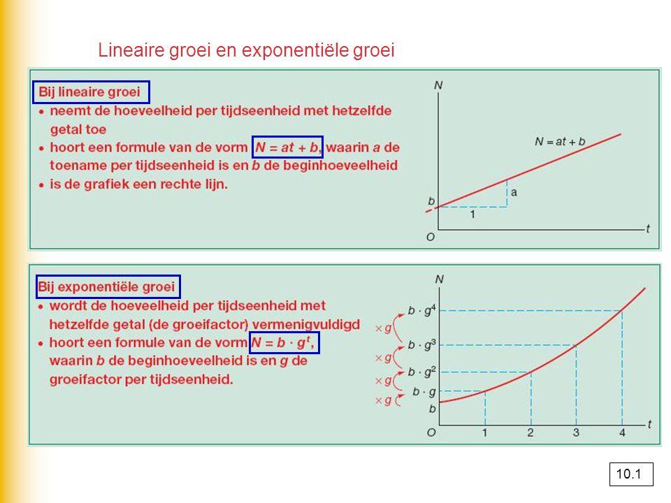 Soorten groei Exponentiële groei wordt op den duur afgeremd, zodat verzadiging optreedt.