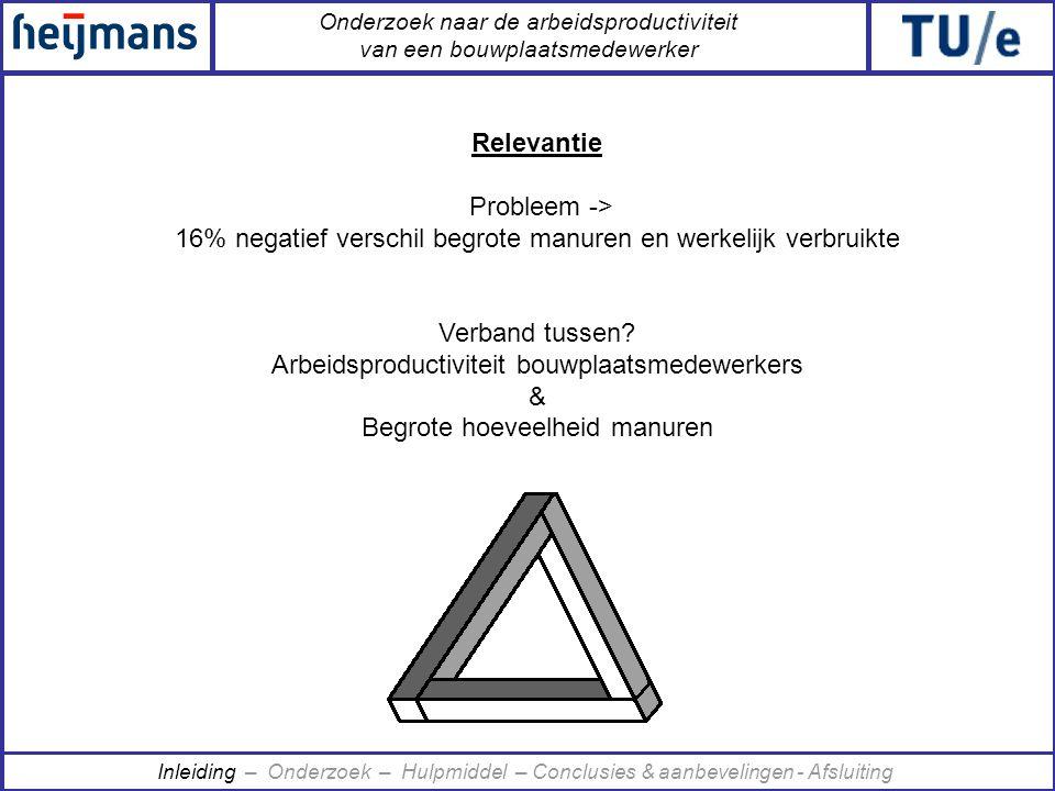 Onderzoek naar de arbeidsproductiviteit van een bouwplaatsmedewerker Relevantie Probleem -> 16% negatief verschil begrote manuren en werkelijk verbrui