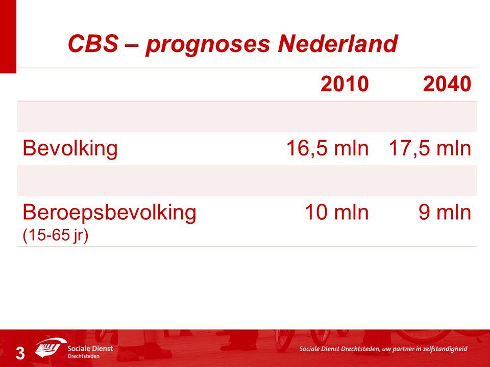 CBS – prognoses Nederland 20102040 Bevolking16,5 mln17,5 mln Beroepsbevolking (15-65 jr) 10 mln9 mln 3
