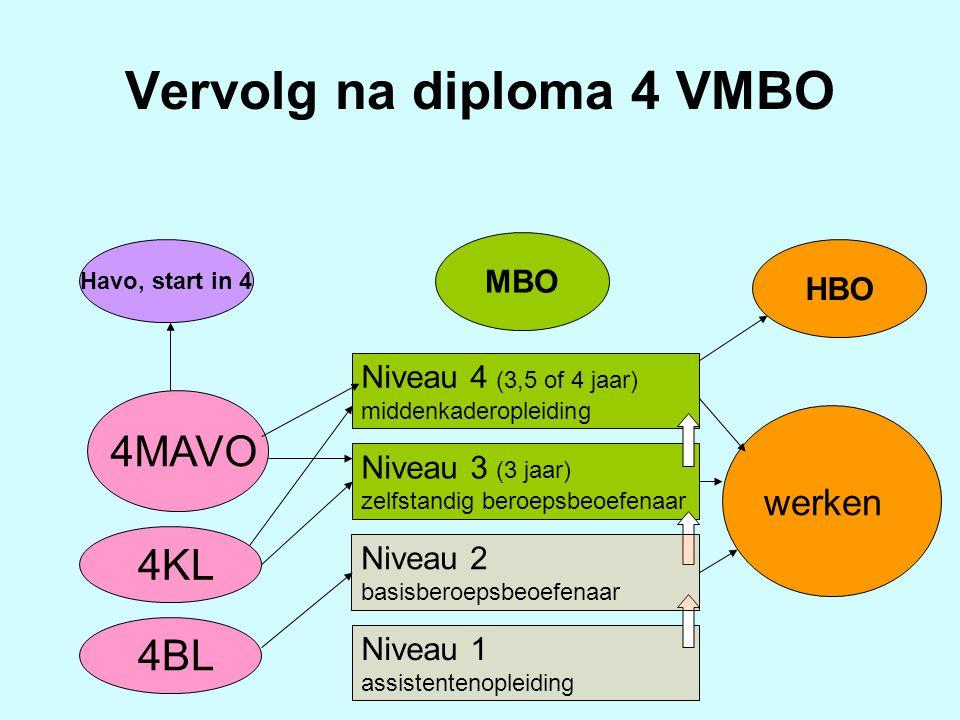 Vervolg na diploma 4 VMBO Havo, start in 4 MBO HBO Niveau 4 (3,5 of 4 jaar) middenkaderopleiding Niveau 3 (3 jaar) zelfstandig beroepsbeoefenaar Nivea