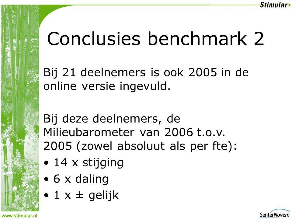 Conclusies benchmark 2 Bij 21 deelnemers is ook 2005 in de online versie ingevuld.