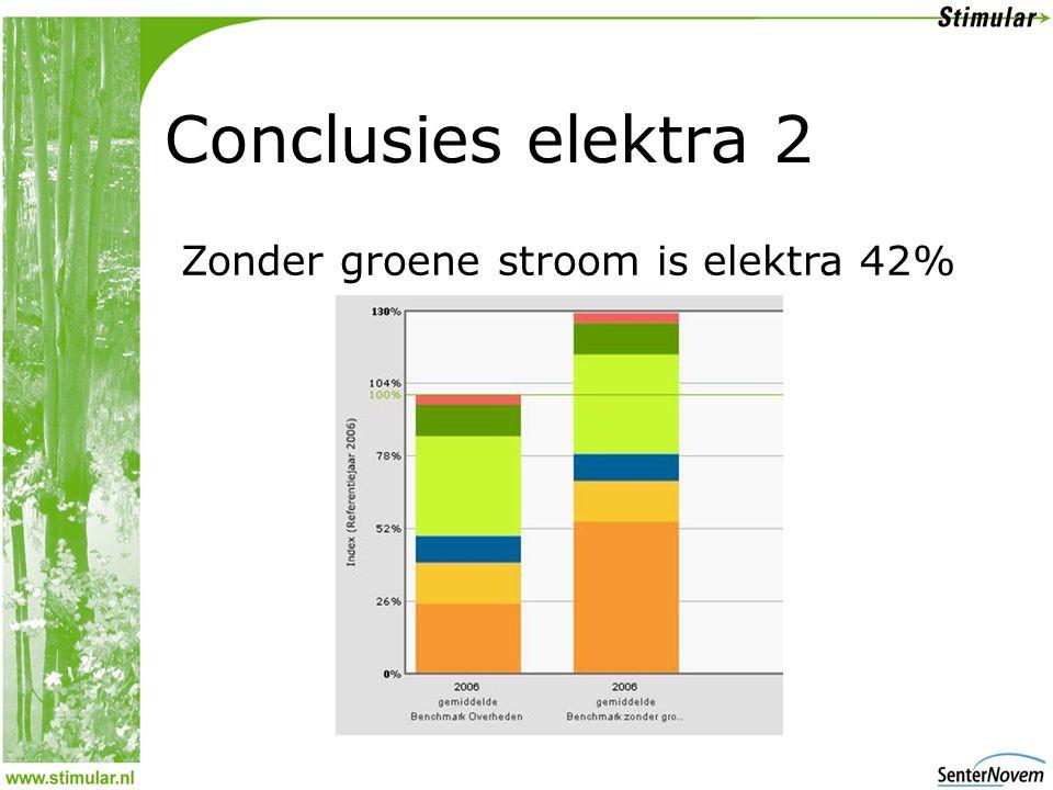 Conclusies elektra 2 Zonder groene stroom is elektra 42%