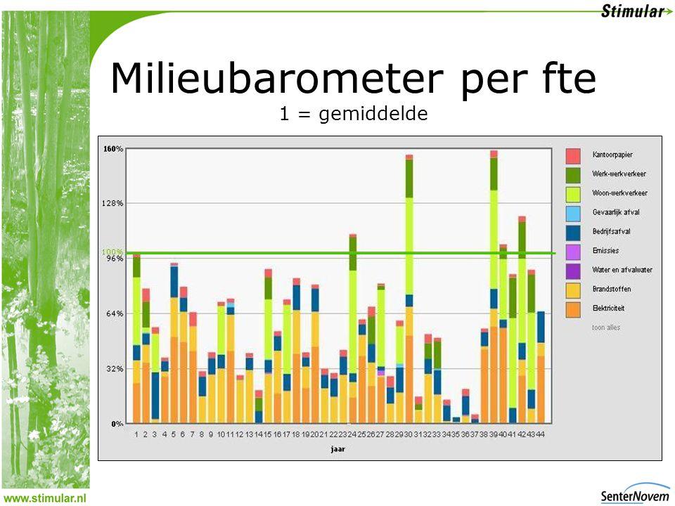 Milieubarometer per fte 1 = gemiddelde