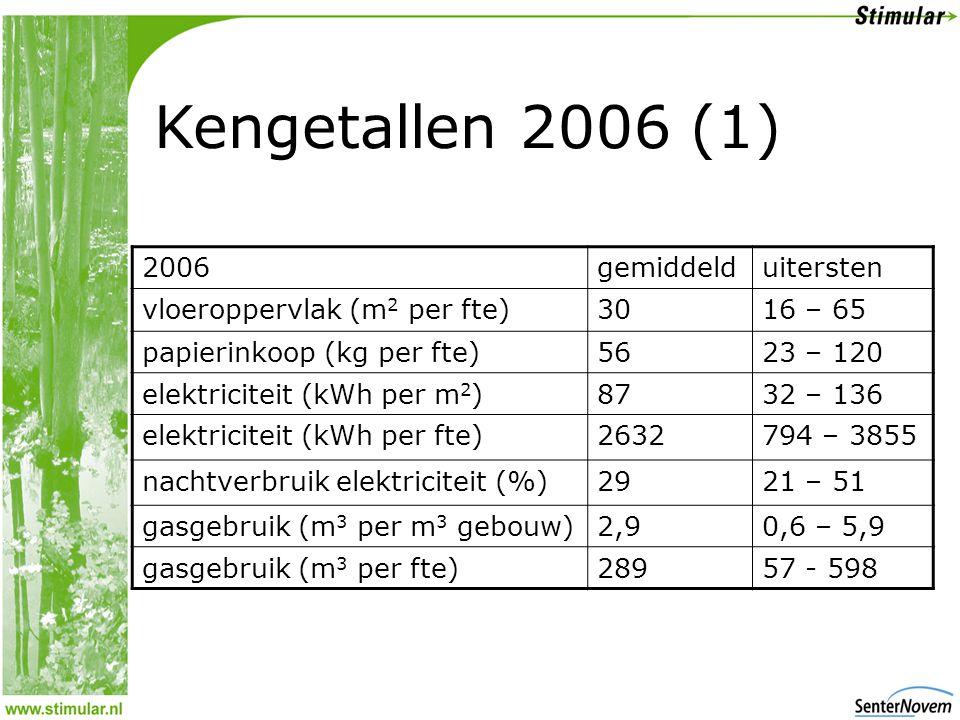 Kengetallen 2006 (1) 2006gemiddelduitersten vloeroppervlak (m 2 per fte)3016 – 65 papierinkoop (kg per fte)5623 – 120 elektriciteit (kWh per m 2 )8732 – 136 elektriciteit (kWh per fte)2632794 – 3855 nachtverbruik elektriciteit (%)2921 – 51 gasgebruik (m 3 per m 3 gebouw)2,90,6 – 5,9 gasgebruik (m 3 per fte)28957 - 598