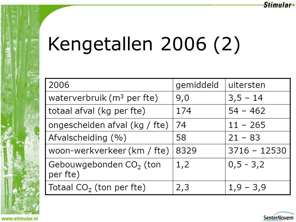 Kengetallen 2006 (2) 2006gemiddelduitersten waterverbruik (m 3 per fte)9,03,5 – 14 totaal afval (kg per fte)17454 – 462 ongescheiden afval (kg / fte)7411 – 265 Afvalscheiding (%)5821 – 83 woon-werkverkeer (km / fte)83293716 – 12530 Gebouwgebonden CO 2 (ton per fte) 1,20,5 - 3,2 Totaal CO 2 (ton per fte)2,31,9 – 3,9