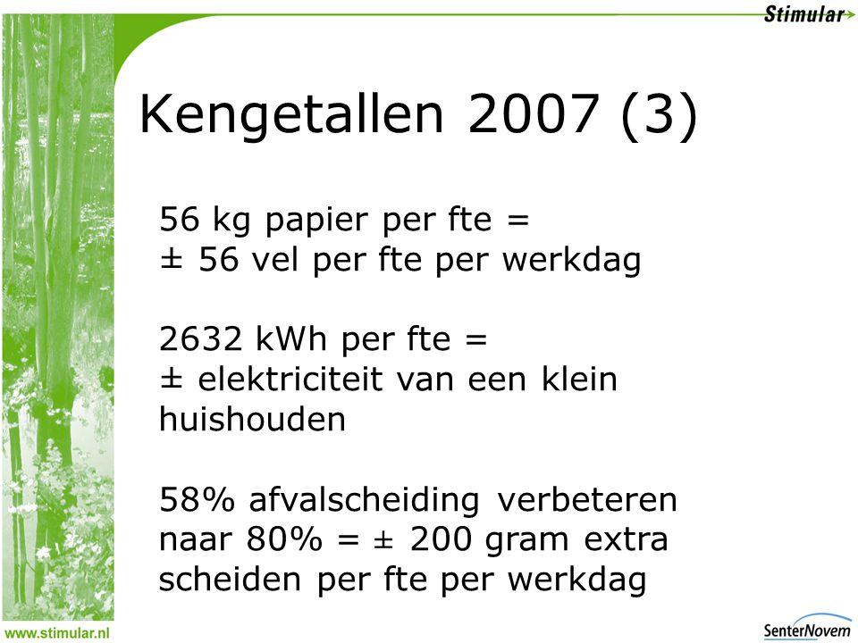 Kengetallen 2007 (3) 56 kg papier per fte = ± 56 vel per fte per werkdag 2632 kWh per fte = ± elektriciteit van een klein huishouden 58% afvalscheiding verbeteren naar 80% = ± 200 gram extra scheiden per fte per werkdag