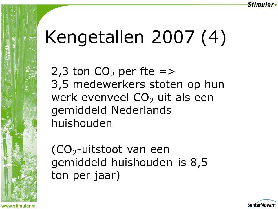 Kengetallen 2007 (4) 2,3 ton CO 2 per fte => 3,5 medewerkers stoten op hun werk evenveel CO 2 uit als een gemiddeld Nederlands huishouden (CO 2 -uitstoot van een gemiddeld huishouden is 8,5 ton per jaar)