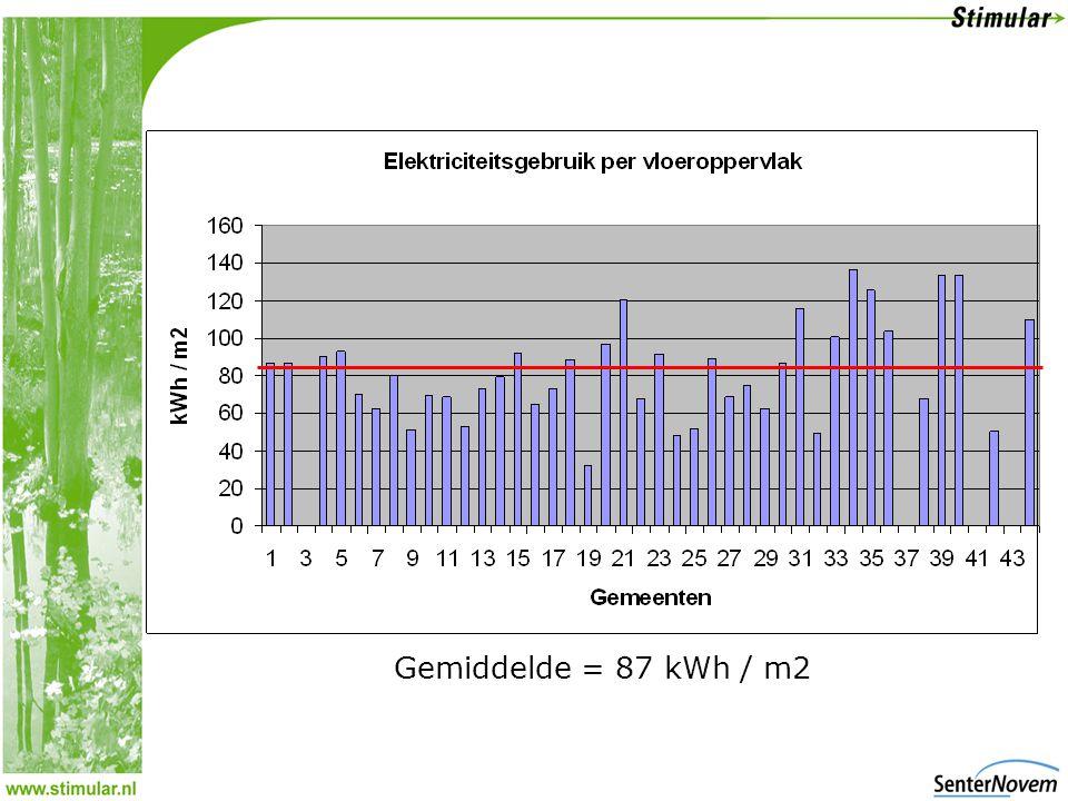 Gemiddelde = 87 kWh / m2
