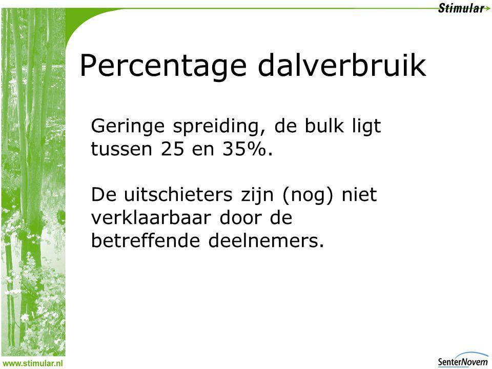 Percentage dalverbruik Geringe spreiding, de bulk ligt tussen 25 en 35%.