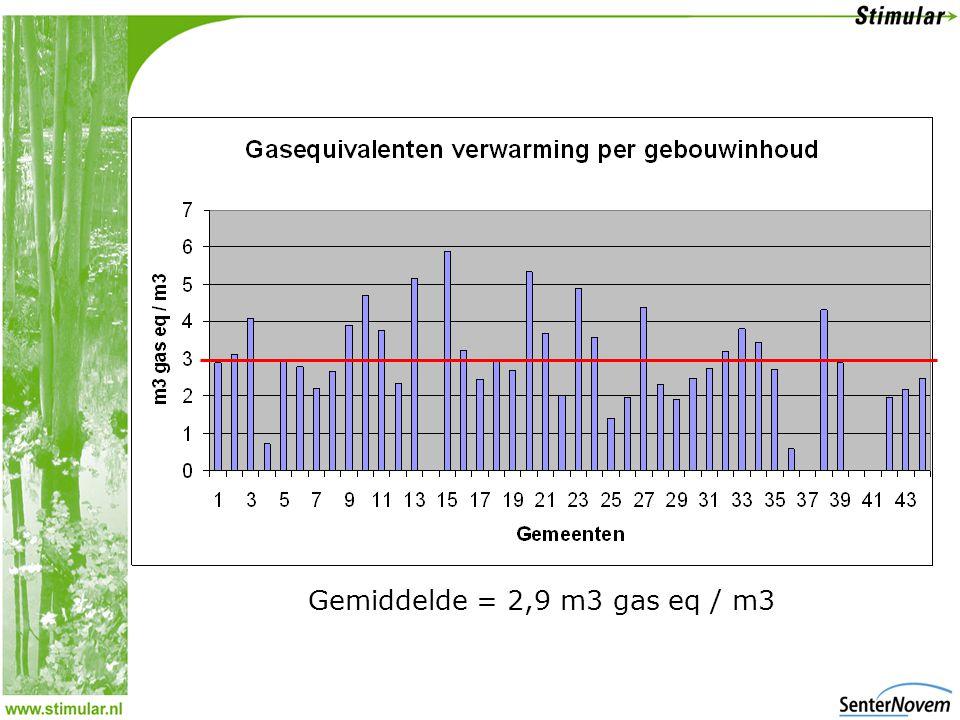 Gemiddelde = 2,9 m3 gas eq / m3