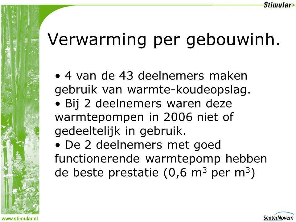 Verwarming per gebouwinh. • 4 van de 43 deelnemers maken gebruik van warmte-koudeopslag.