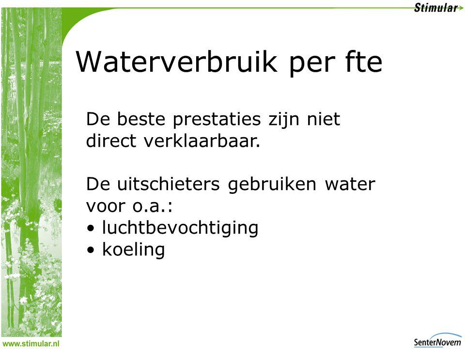 Waterverbruik per fte De beste prestaties zijn niet direct verklaarbaar.