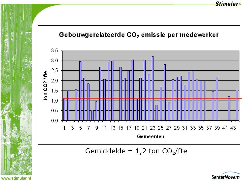 Gemiddelde = 1,2 ton CO 2 /fte
