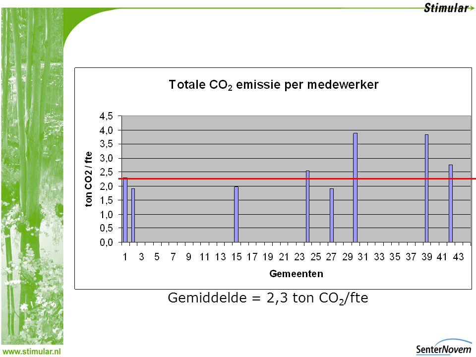 Gemiddelde = 2,3 ton CO 2 /fte