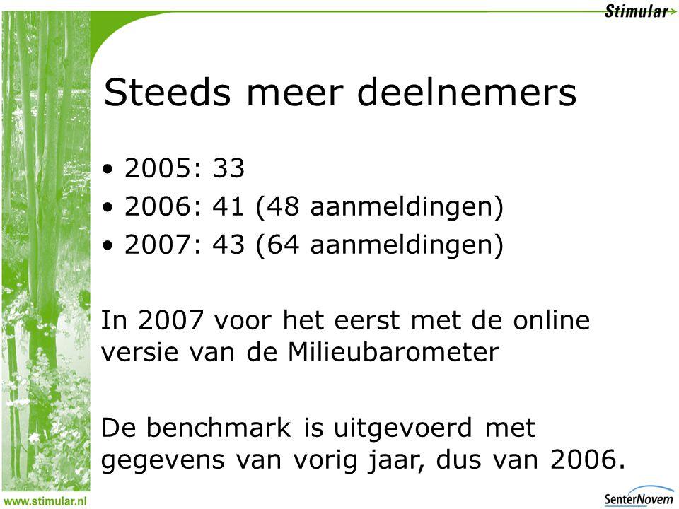 Steeds meer deelnemers • 2005: 33 • 2006: 41 (48 aanmeldingen) • 2007: 43 (64 aanmeldingen) In 2007 voor het eerst met de online versie van de Milieubarometer De benchmark is uitgevoerd met gegevens van vorig jaar, dus van 2006.