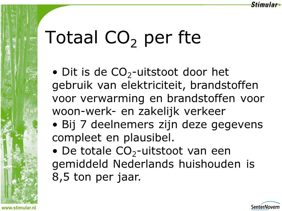 Totaal CO 2 per fte • Dit is de CO 2 -uitstoot door het gebruik van elektriciteit, brandstoffen voor verwarming en brandstoffen voor woon-werk- en zakelijk verkeer • Bij 7 deelnemers zijn deze gegevens compleet en plausibel.