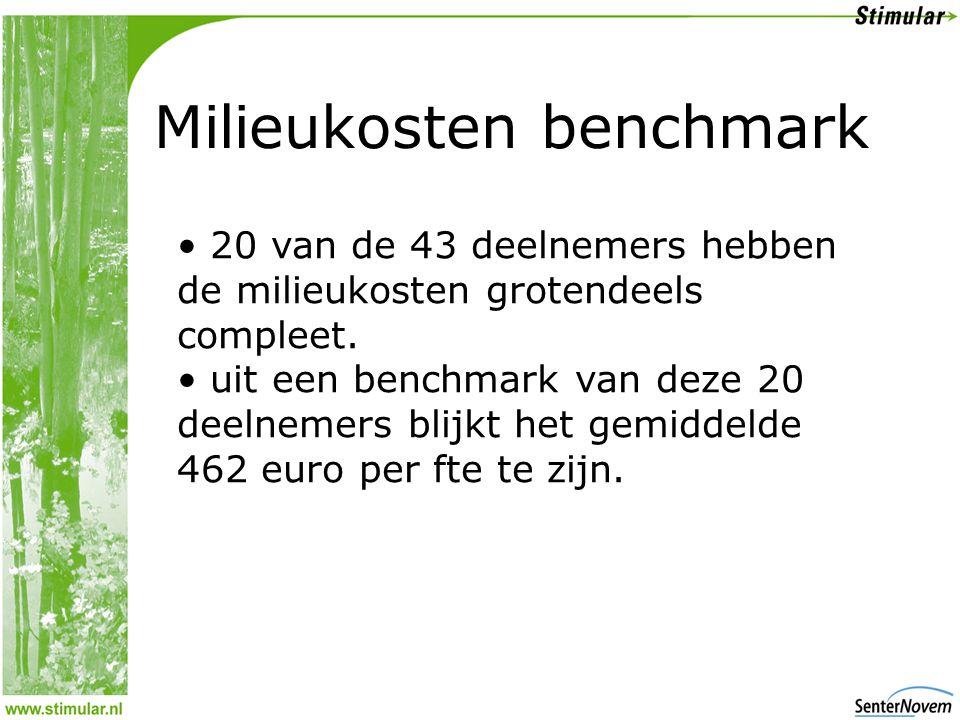 Milieukosten benchmark • 20 van de 43 deelnemers hebben de milieukosten grotendeels compleet.