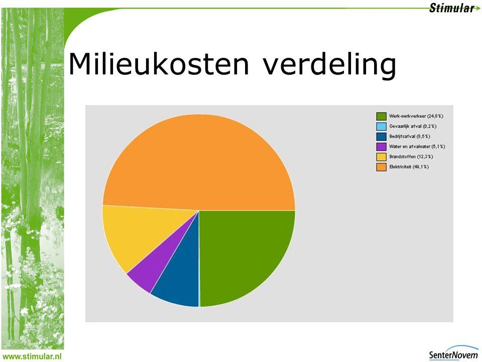 Milieukosten verdeling
