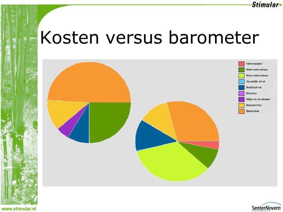 Kosten versus barometer