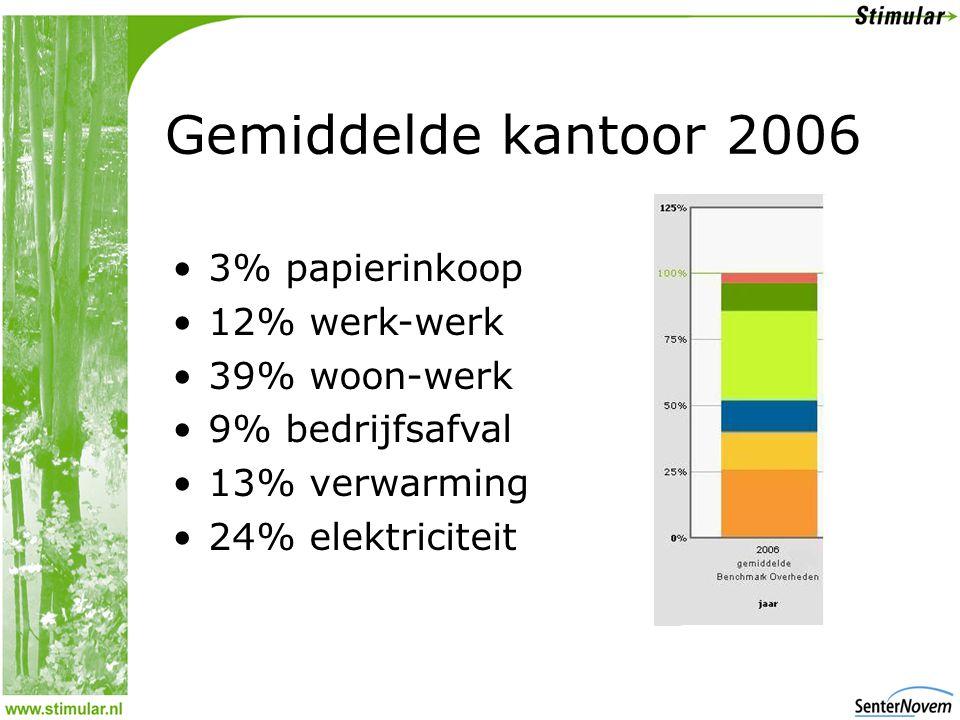 Gemiddelde kantoor 2006 •3% papierinkoop •12% werk-werk •39% woon-werk •9% bedrijfsafval •13% verwarming •24% elektriciteit