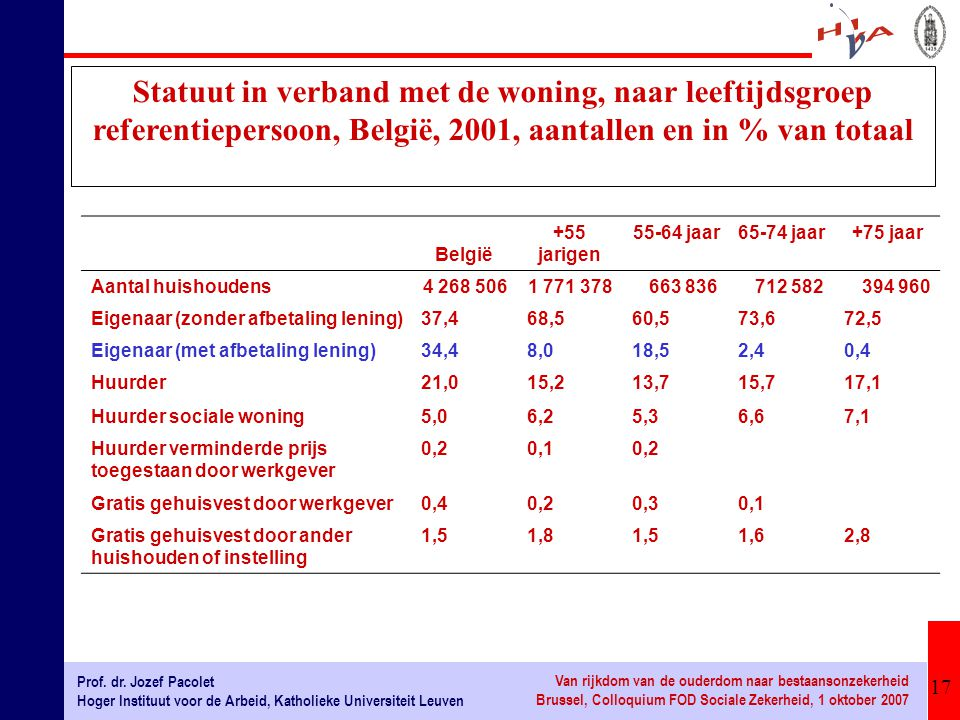 17 Prof. dr. Jozef Pacolet Hoger Instituut voor de Arbeid, Katholieke Universiteit Leuven Van rijkdom van de ouderdom naar bestaansonzekerheid Brussel