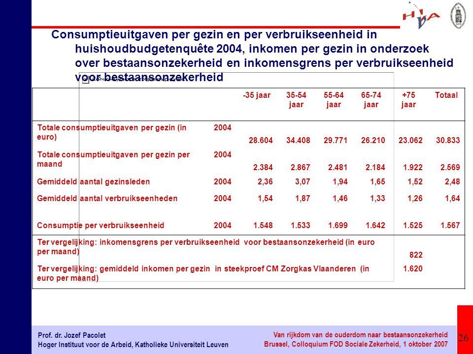 26 Prof. dr. Jozef Pacolet Hoger Instituut voor de Arbeid, Katholieke Universiteit Leuven Van rijkdom van de ouderdom naar bestaansonzekerheid Brussel