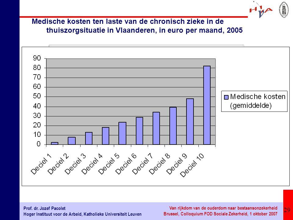 29 Prof. dr. Jozef Pacolet Hoger Instituut voor de Arbeid, Katholieke Universiteit Leuven Van rijkdom van de ouderdom naar bestaansonzekerheid Brussel