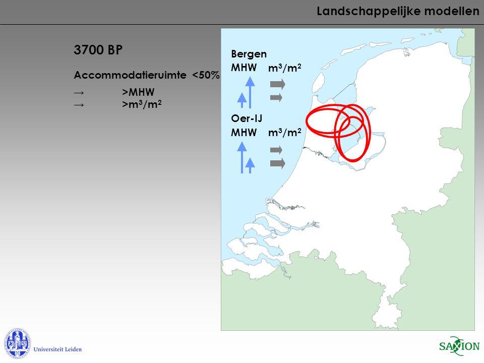 3700 BP Accommodatieruimte <50% Landschappelijke modellen → >MHW → >m 3 /m 2 MHW m 3 /m 2 Bergen MHW Oer-IJ m 3 /m 2