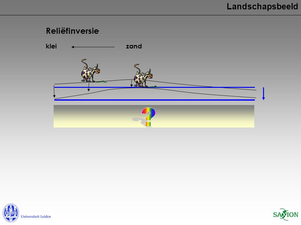 zandklei Landschapsbeeld Reliëfinversie