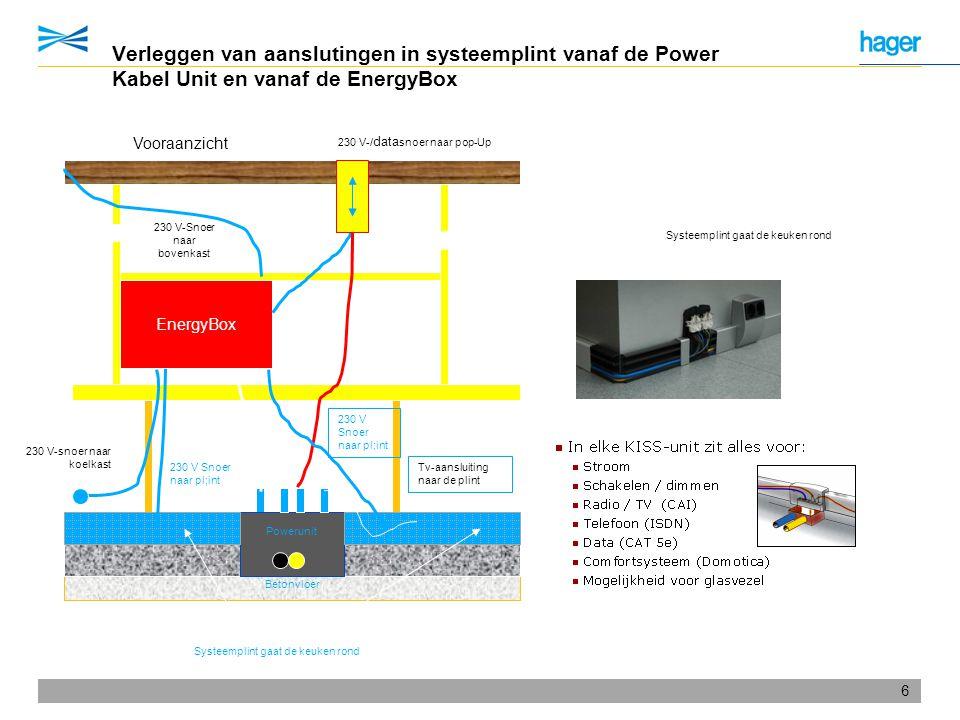 6 Verleggen van aanslutingen in systeemplint vanaf de Power Kabel Unit en vanaf de EnergyBox Betonvloer EnergyBox Vooraanzicht 230 230 V-/ data snoer