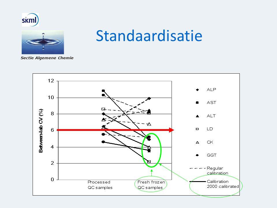 Standaardisatie Sectie Algemene Chemie